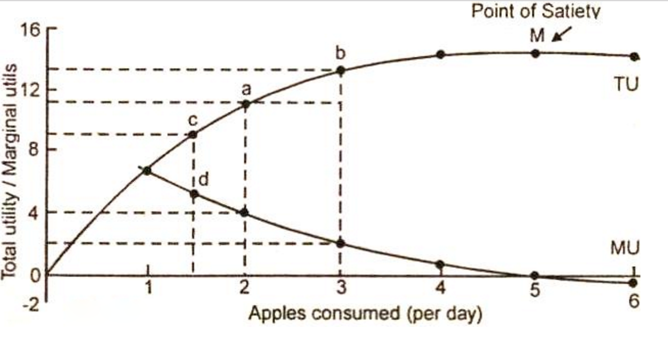 equi marginal utility The law of equi marginal utility is an extension of the law of diminishing marginal utility the consumer can get maximum utility by allocating income among commodities in such a way that last dollar spent on each item provides the same marginal utility.